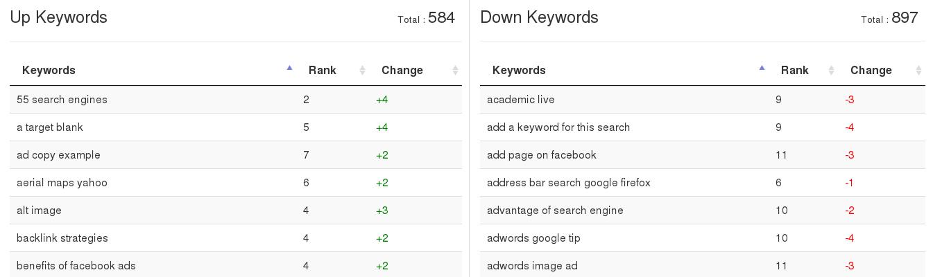 Websignals. Up Keywords. Down Keywords