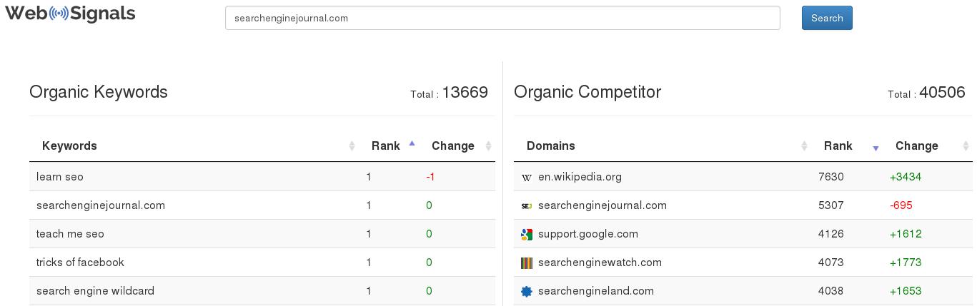WebSignals Organic Keywords Organic Competitors