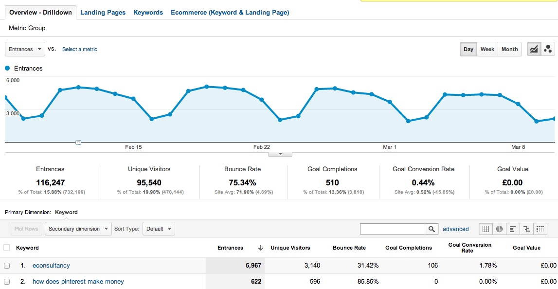 16 Informes Personalizados Google Analytics (Dashboards y Segmentos) útiles para SEO
