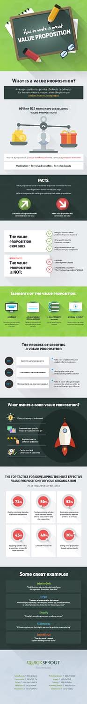 Cómo escribir una buena propuesta de valor