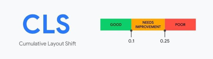 CLS - Cumulative Layout Shift - Core Web Vitals